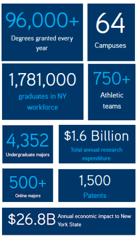 Information from SUNY.edu